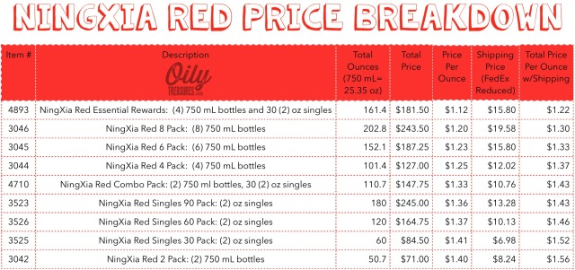 Ningxia Red Price Breakdown